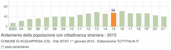 Grafico andamento popolazione stranieri Comune di Acquappesa (CS)