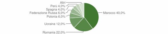 Grafico cittadinanza stranieri - Acquappesa 2014