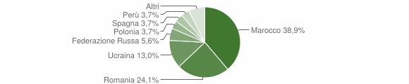 Grafico cittadinanza stranieri - Acquappesa 2015