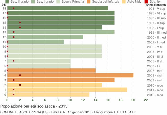 Grafico Popolazione in età scolastica - Acquappesa 2013