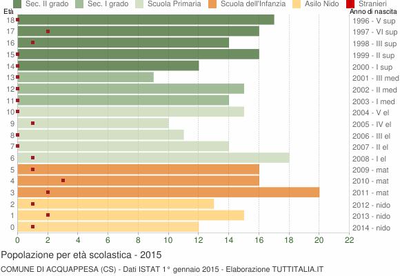 Grafico Popolazione in età scolastica - Acquappesa 2015