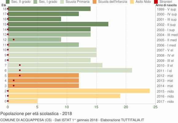 Grafico Popolazione in età scolastica - Acquappesa 2018