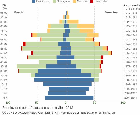 Grafico Popolazione per età, sesso e stato civile Comune di Acquappesa (CS)