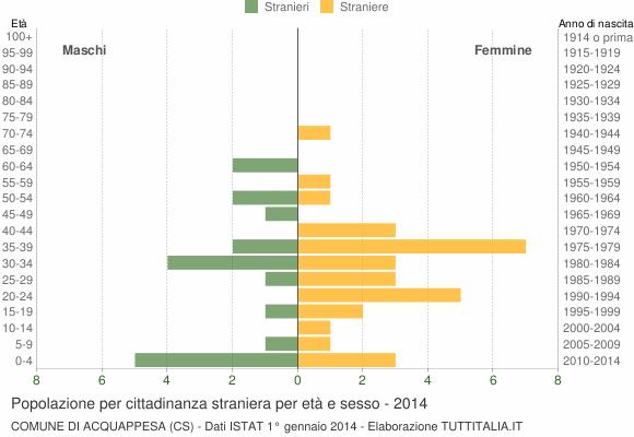 Grafico cittadini stranieri - Acquappesa 2014