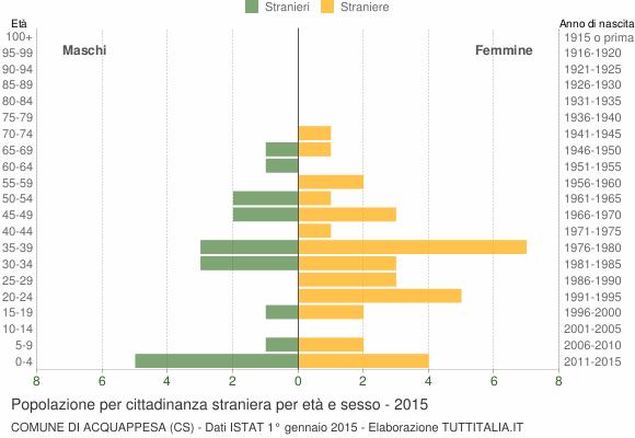 Grafico cittadini stranieri - Acquappesa 2015