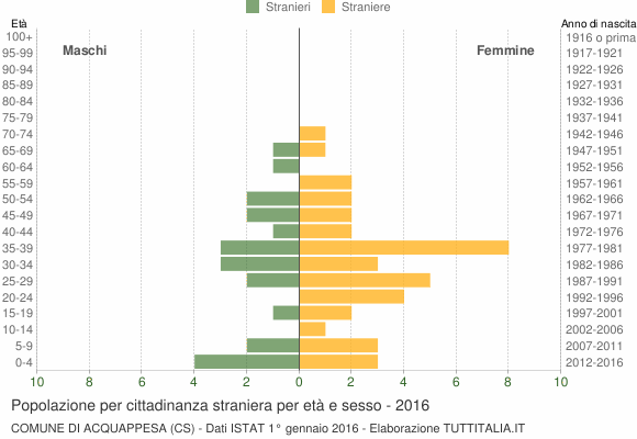 Grafico cittadini stranieri - Acquappesa 2016
