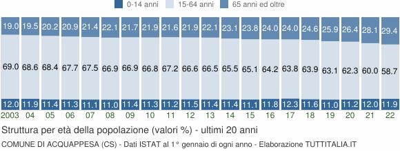 Grafico struttura della popolazione Comune di Acquappesa (CS)