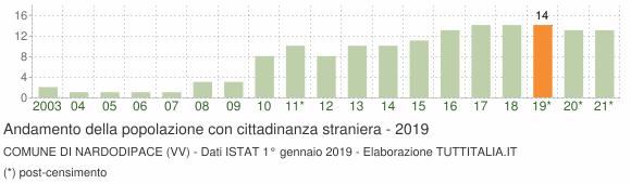 Grafico andamento popolazione stranieri Comune di Nardodipace (VV)
