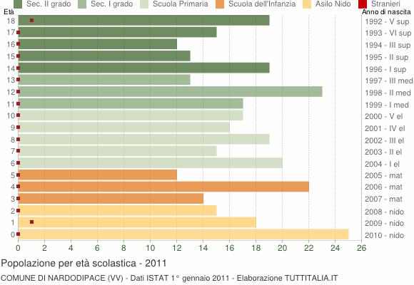 Grafico Popolazione in età scolastica - Nardodipace 2011