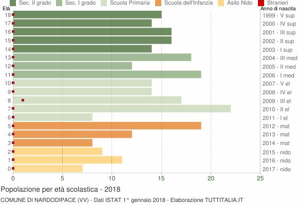 Grafico Popolazione in età scolastica - Nardodipace 2018