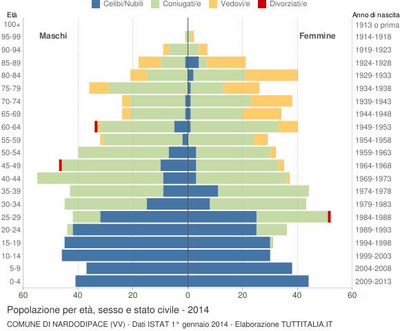 Grafico Popolazione per età, sesso e stato civile Comune di Nardodipace (VV)