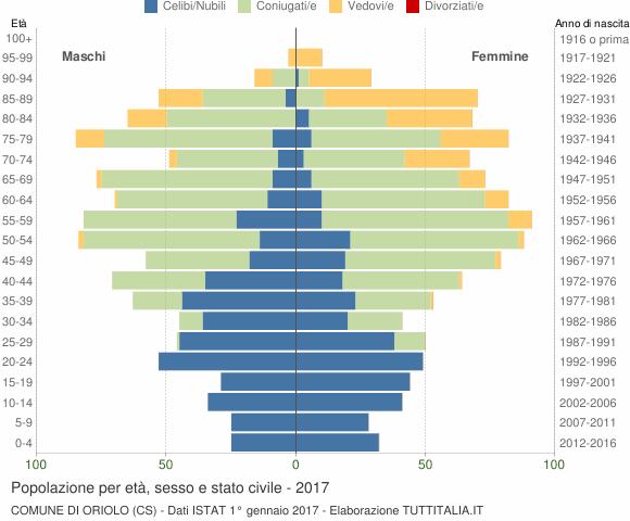 Grafico Popolazione per età, sesso e stato civile Comune di Oriolo (CS)
