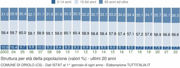 Grafico struttura della popolazione Comune di Oriolo (CS)