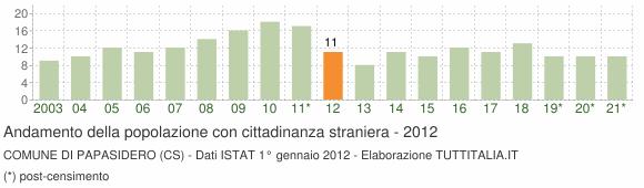 Grafico andamento popolazione stranieri Comune di Papasidero (CS)