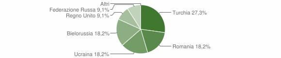 Grafico cittadinanza stranieri - Papasidero 2012