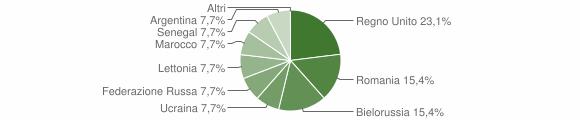 Grafico cittadinanza stranieri - Papasidero 2018