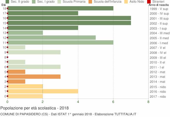 Grafico Popolazione in età scolastica - Papasidero 2018