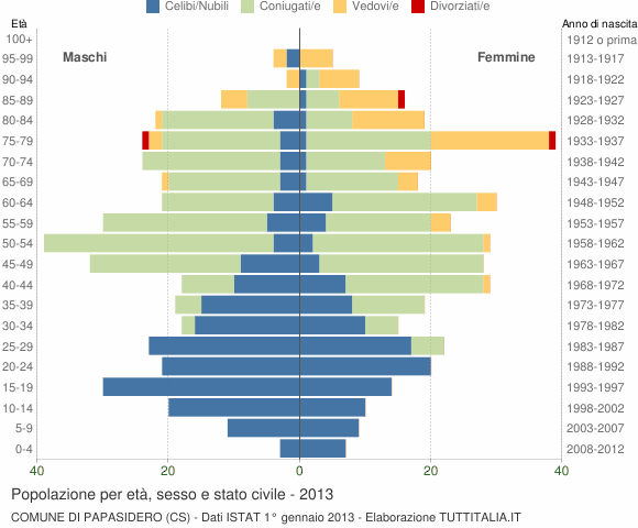 Grafico Popolazione per età, sesso e stato civile Comune di Papasidero (CS)