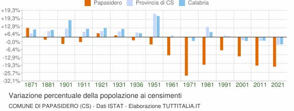 Grafico variazione percentuale della popolazione Comune di Papasidero (CS)
