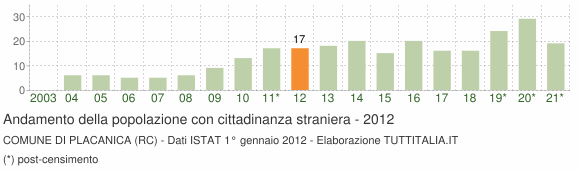 Grafico andamento popolazione stranieri Comune di Placanica (RC)