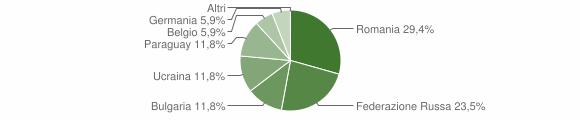 Grafico cittadinanza stranieri - Placanica 2011