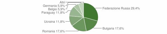 Grafico cittadinanza stranieri - Placanica 2012