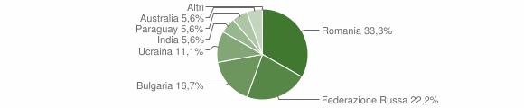 Grafico cittadinanza stranieri - Placanica 2013