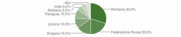 Grafico cittadinanza stranieri - Placanica 2014