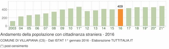 Grafico andamento popolazione stranieri Comune di Villapiana (CS)