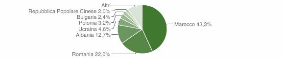 Grafico cittadinanza stranieri - Villapiana 2016