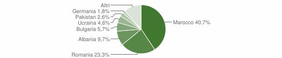 Grafico cittadinanza stranieri - Villapiana 2018