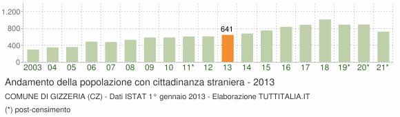 Grafico andamento popolazione stranieri Comune di Gizzeria (CZ)