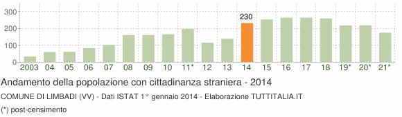 Grafico andamento popolazione stranieri Comune di Limbadi (VV)