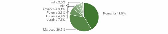 Grafico cittadinanza stranieri - Limbadi 2008