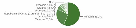 Grafico cittadinanza stranieri - Limbadi 2013