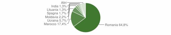 Grafico cittadinanza stranieri - Limbadi 2014