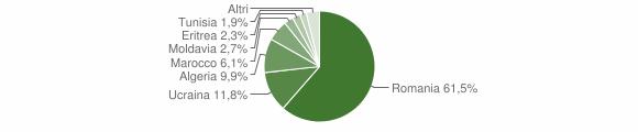 Grafico cittadinanza stranieri - Limbadi 2016