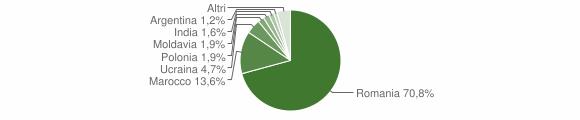 Grafico cittadinanza stranieri - Limbadi 2018