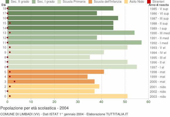 Grafico Popolazione in età scolastica - Limbadi 2004