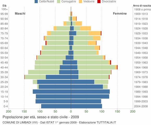 Grafico Popolazione per età, sesso e stato civile Comune di Limbadi (VV)