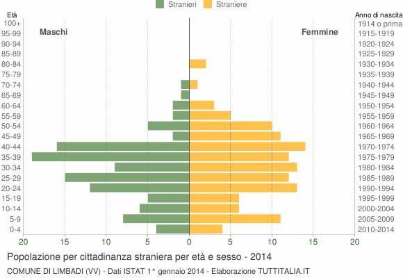 Grafico cittadini stranieri - Limbadi 2014