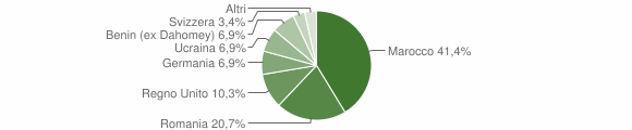 Grafico cittadinanza stranieri - Maierà 2016