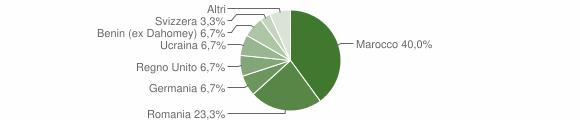Grafico cittadinanza stranieri - Maierà 2018
