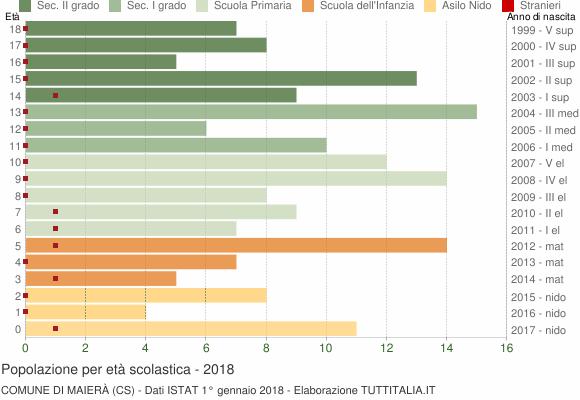 Grafico Popolazione in età scolastica - Maierà 2018