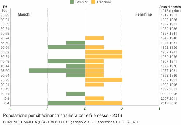 Grafico cittadini stranieri - Maierà 2016