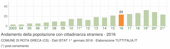 Grafico andamento popolazione stranieri Comune di Rota Greca (CS)