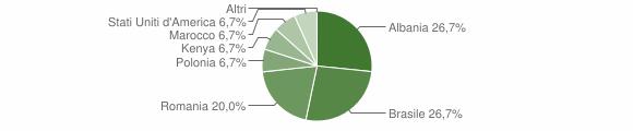Grafico cittadinanza stranieri - Rota Greca 2011