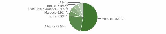Grafico cittadinanza stranieri - Rota Greca 2014