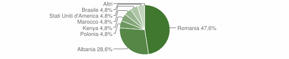Grafico cittadinanza stranieri - Rota Greca 2015