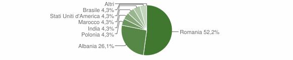 Grafico cittadinanza stranieri - Rota Greca 2016